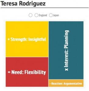 Teresa KTG Infograph